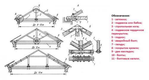 Монтаж многощипцовой крыши своими руками – схема и элементы