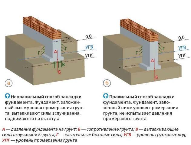 Расчёт арматуры для фундамента: ленточного, плитного типа и столбчатого