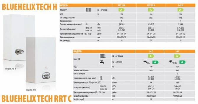 Двухконтурный газовый котел ariston: преимущества и недостатки