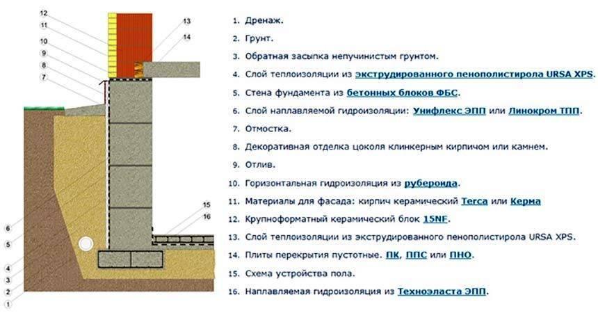 Калькулятор по расчеты мзлф по сажину: оценка пучинистости грунта, расчет нагрузок, ширины фундамента, подушки