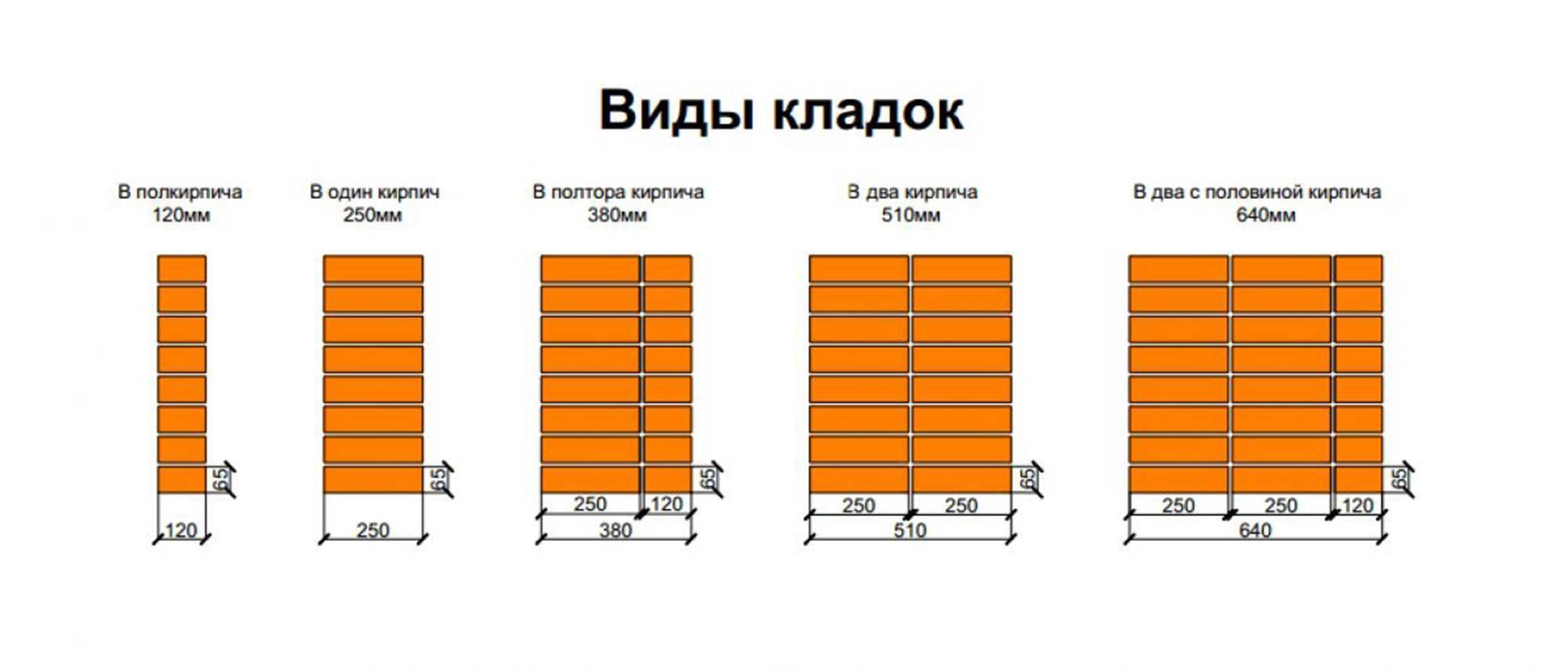 Сколько в кубе (1м3) кирпича: расчет