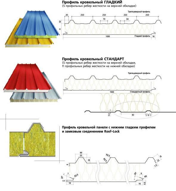 Цокольные трехслойные железобетонные панели