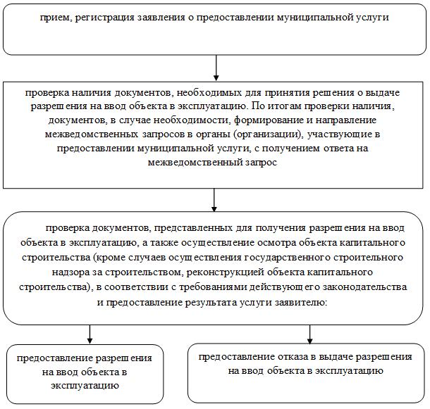 Изменение градостроительного кодекса рф с 1 января 2021 года