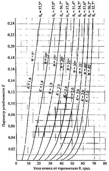 Коэффициент уплотнения песка, щебня, грунта и пгс — таблица и правила расчета