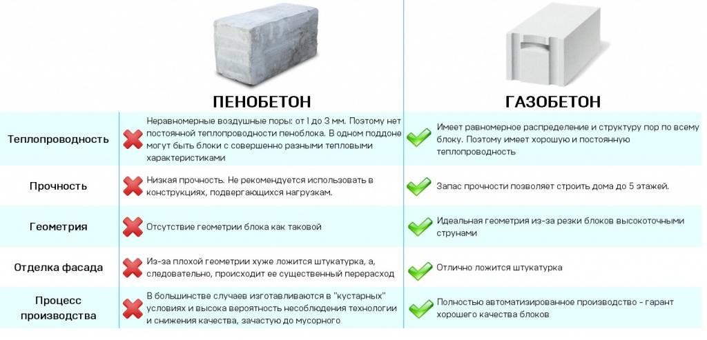 Блоки газобетонные гост: соответствие с технической документацией