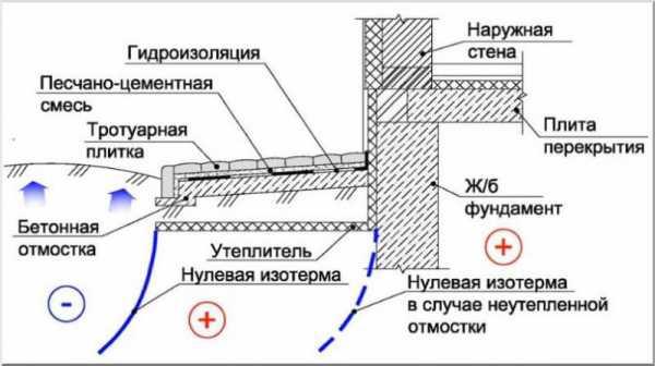 Параметры отмостки по снип: ширина, толщина, уклон