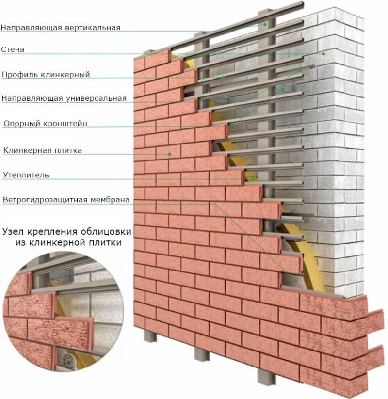 Технология изготовления фасадных термопанелей своими руками