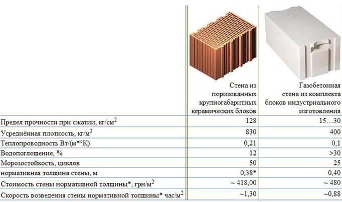 Теплопроводность газосиликатных блоков