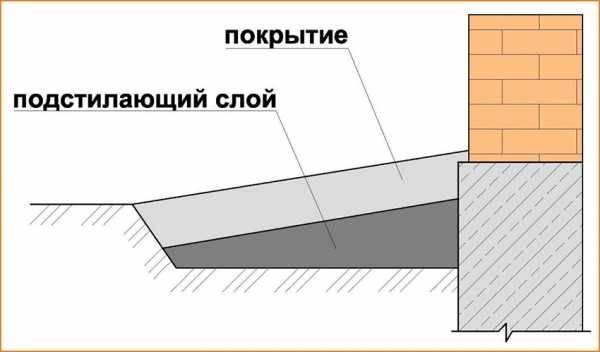Бетонная отмостка вокруг дома – как сделать (залить) отмостку из бетона своими руками, технология устройства, ремонт, защита + фото-видео