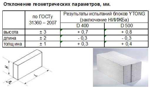 Теплопроводность пеноблока разных марок, сравнение с деревом, кирпичом и газобетоном