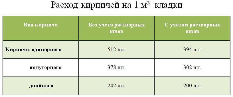 Расчёт количества кирпича, блоков на стену - онлайн калькулятор | perpendicular.pro