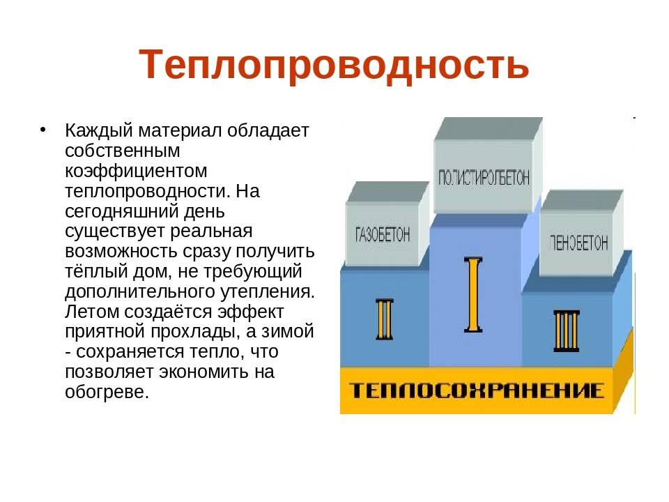 Теплопроводность керамзитобетонных блоков: о чем говорит данный показатель