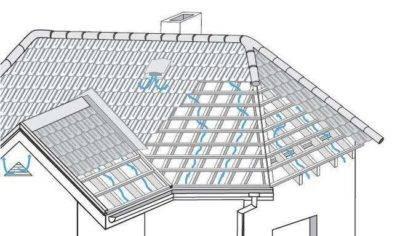 Стропильная система четырёхскатной крыши: виды, схемы и порядок монтажа