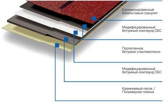 Мягкая кровля или металлочерепица - какое покрытие лучше?