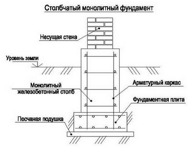 Монолитный столбчатый фундамент от эвриал: армирование под стальную колонну