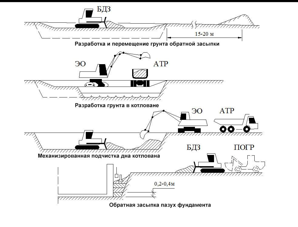 «технологическая карта на уплотнение грунтов при производстве работ нулевого цикла (котлованы, траншеи)»