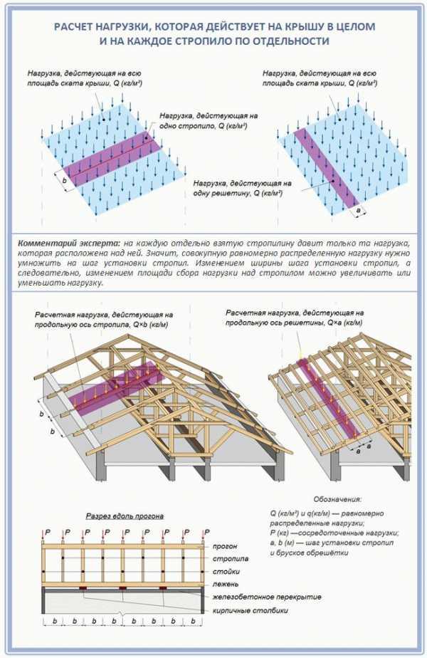 Как рассчитать длину стропил двухскатной крыши, учитывая нагрузки – правила расчета