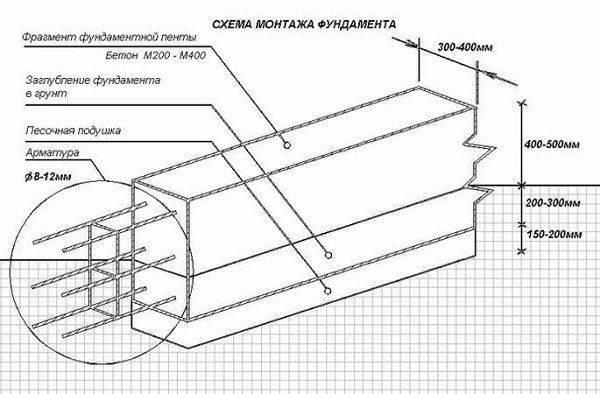 Чтобы дом стоял долго: какая арматура нужна для ленточного фундамента