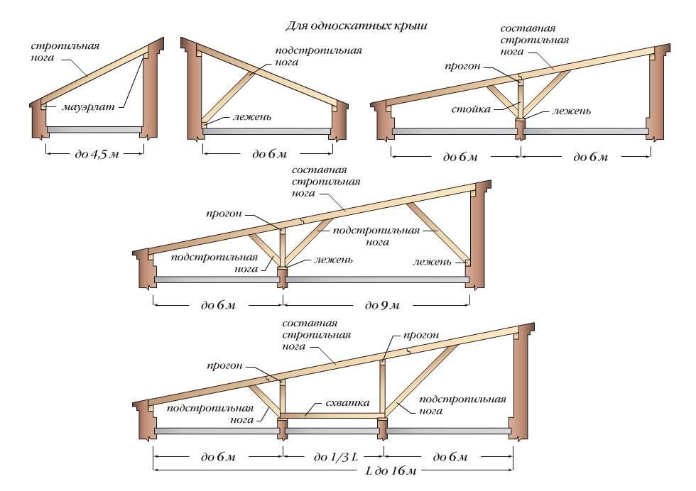 Ферма для односкатной крыши из профильной трубы - строим сами