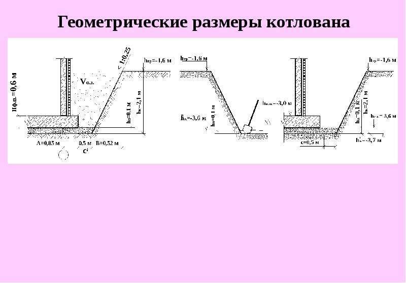 Расстояние от откоса котлована до края фундамента по снип - строим сами