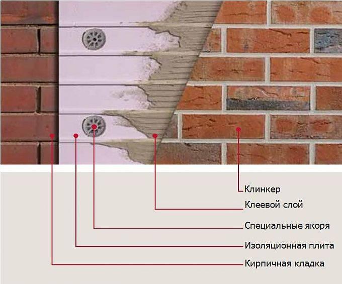 Облицовочная фасадная плитка под кирпич, применение