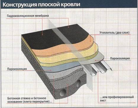 Кровельный пирог: устройство и особенности монтажа