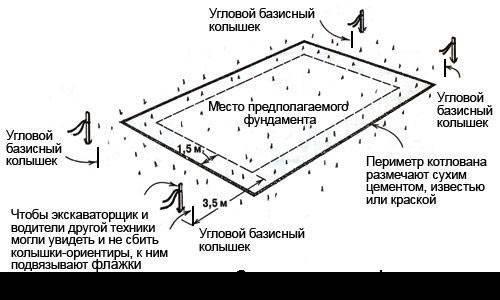 Как выкопать котлован под пруд (для рыбы или просто), озеро, бассейн или колодец, что это такое, как определить размеры водоема