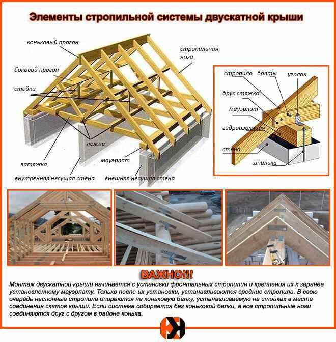Двускатная крыша: стропильная система под металлочерепицу и расчет расстояния шага стропил