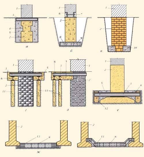 Основные технологии усиления фундамента зданий