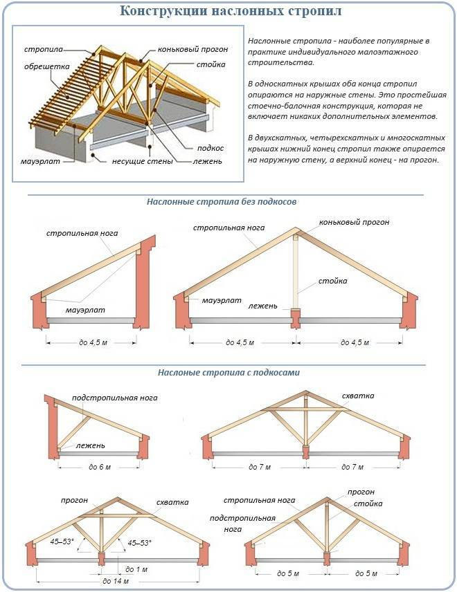 Шаг стропил двускатной крыши: методика вычисления расстояния между стропилами