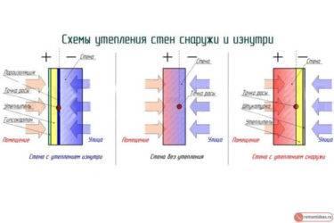 Утепление пенопластом внутри помещения: познаем вопрос