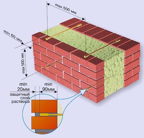 Гибкие связи для облицовочного кирпича и газобетона: все нюансы