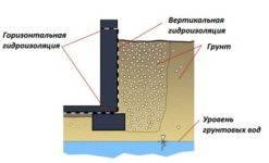 Все, что нужно знать о рулонной гидроизоляции фундамента