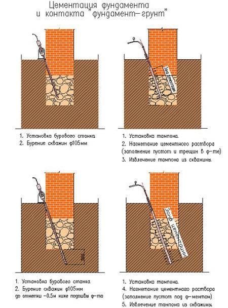 Бетонная отмостка: устройство, технология заливки и защита конструкции