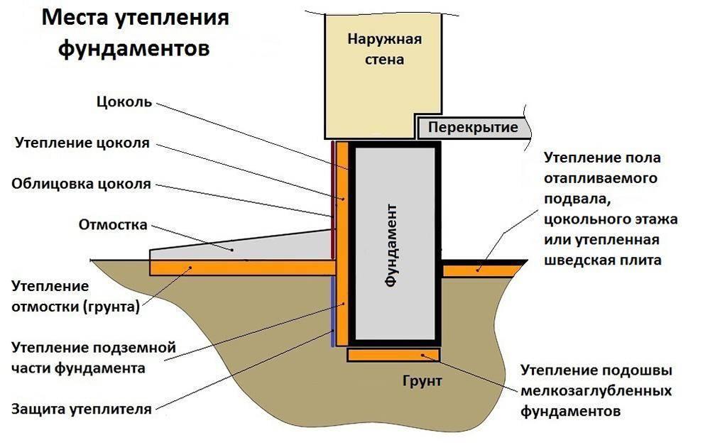 Незаглубленный ленточный фундамент: типы и их использование, особенности основания