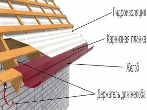 Монтаж карнизной планки своими руками – подробная инструкция