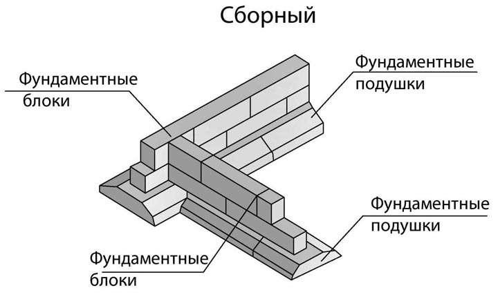Какой фундамент дешевле ленточный или блочный. какой фундамент дешевле монолитный или из фбс