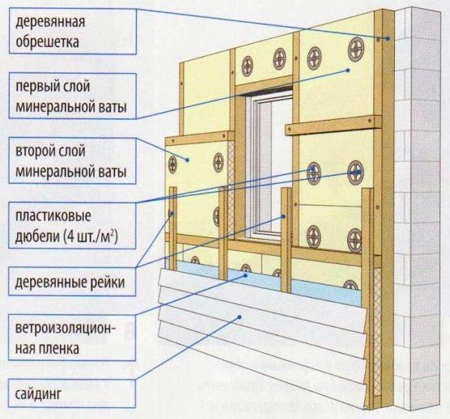Утепление стен пенополистиролом изнутри своими руками, можно ли проводить внутреннюю изоляцию пенопластом