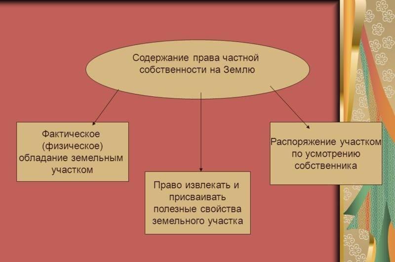 Субъекты и объекты права частной собственности на землю