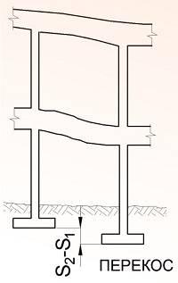 Бутовый ленточный фундамент: что это такое, его плюсы и минусы, этапы возведения (от расчетов до гидроизоляции)