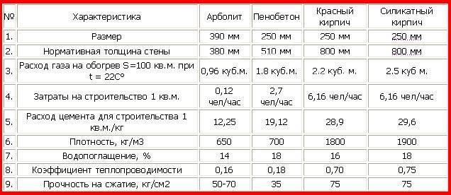 Сколько блоков газобетона в 1 кубе? как рассчитать количество газоблоков размером 200х300х600 в поддоне
