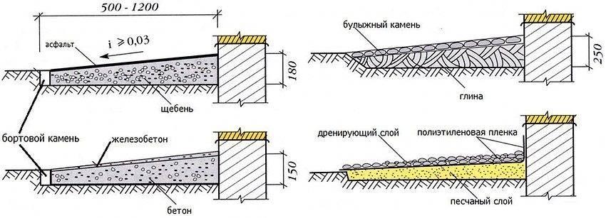 Отмостка из бетона толщина - фундамент своими руками