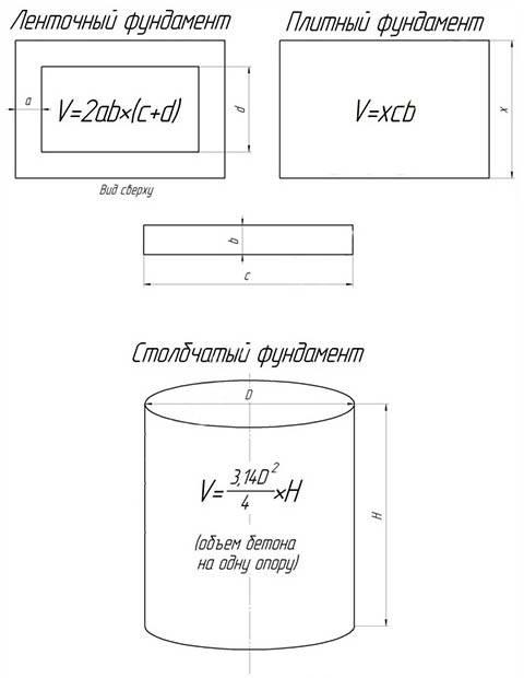 Бетон для фундамента: марка, заполнители, пропорции