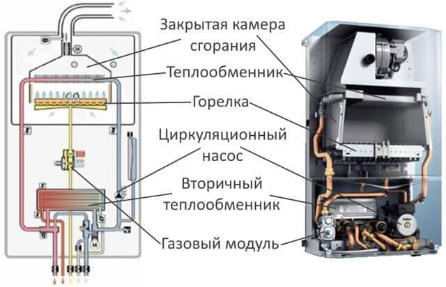 Двухконтурный газовый котел ферроли инструкция по эксплуатации