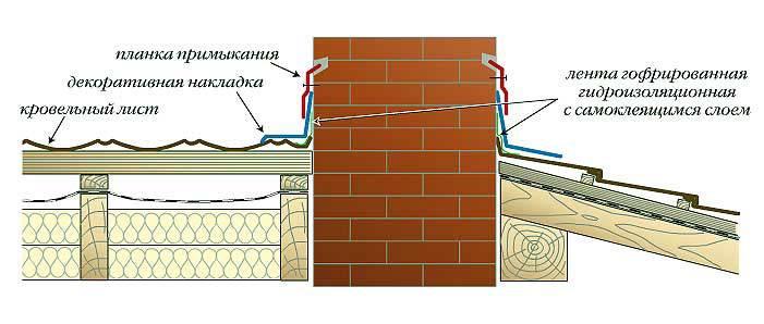 Проходка кровельная для дымоходов. делаем правильное отверстие в кровле под дымоход в бане