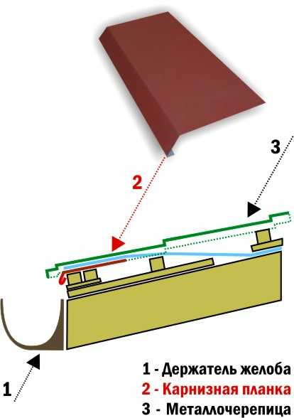 Монтаж карнизной планки своими руками - подробная инструкция - блог о строительстве