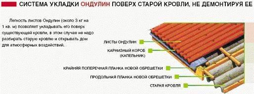 Ондулин - инструкция по монтажу, расчет материалов, способы крепления