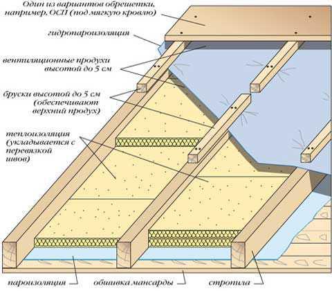 Инструкция по укладке металлочерепицы шаг за шагом – два проверенных варианта