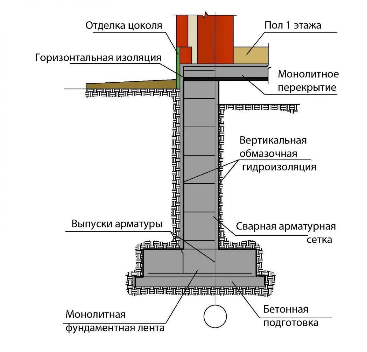 Гидроизоляция свайно-ростверкововых фундаментов – stroim24.info