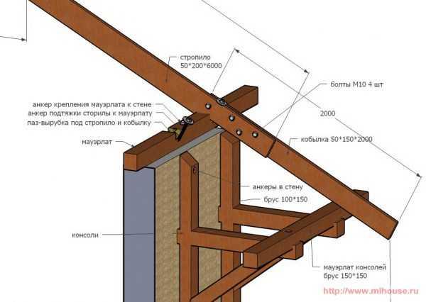 Расчет односкатной крыши или пристройки
